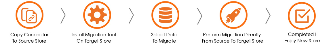 Name:  Migration-how-it-work.jpg