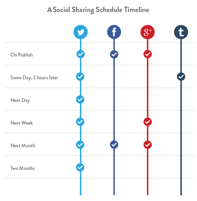 Name:  kissmetrics-social-sharing-timeline.png