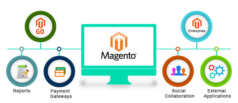 Name:  magento-development-inner.png Views: 145 Size:  69.1 KB