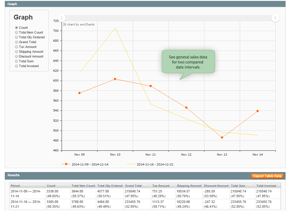 Name:  magento-advanced-reports-general-sales-graph.png Views: 7 Size:  65.6 KB