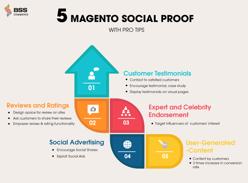 Name:  infographic-5-types-of-magento-social-proof-1.png Views: 12 Size:  55.3 KB