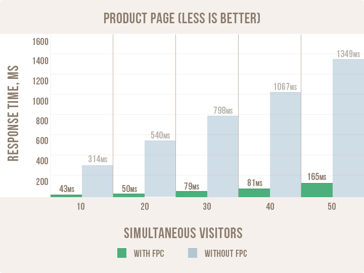 Name:  magento-full-page-cache-product-page-load-results.png Views: 55 Size:  20.1 KB