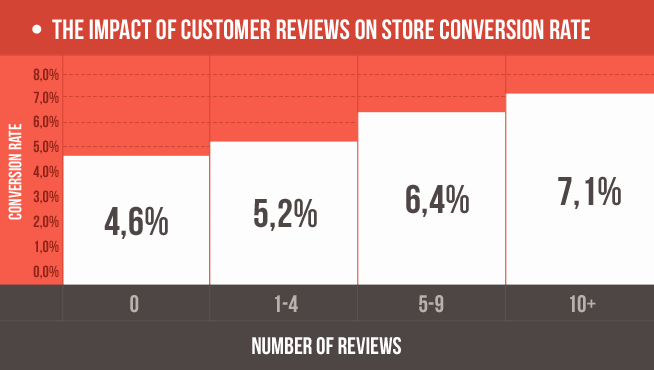 Name:  impact-of-reviews-on-store-conversion-rate.png Views: 59 Size:  17.8 KB
