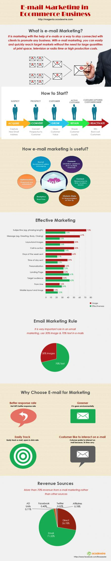 Name:  e-mail-marketing-infographic.jpg