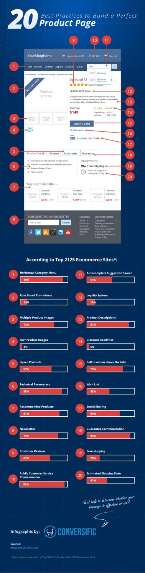 Name:  20-best-practices-to-build-a-perfect-product-page-1-638.jpg Views: 33 Size:  113.2 KB