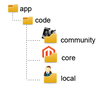 Name:  code-pool-magento.png Views: 1654 Size:  20.2 KB