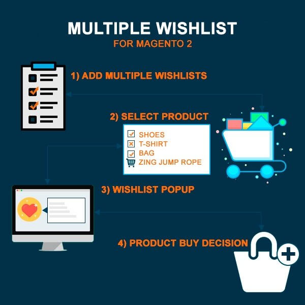 Name:  magento 2 multiple wishlists.jpg