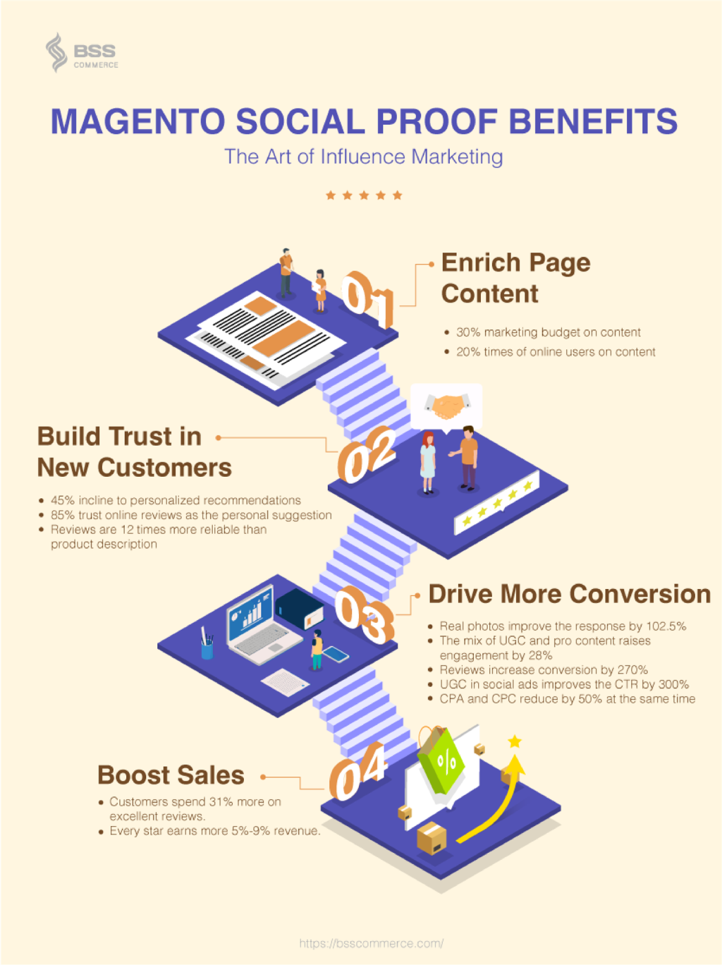 Name:  MAGENTO-SOCIAL-PROOF-BENEFITS_Artboard.png Views: 156 Size:  443.1 KB