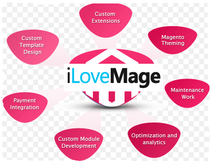 Name:  magento-design-and-development-company.png Views: 40 Size:  48.2 KB