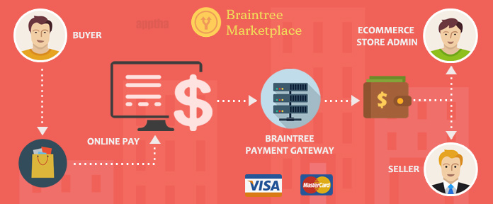 Name:  braintree_payment002 (1).jpg
